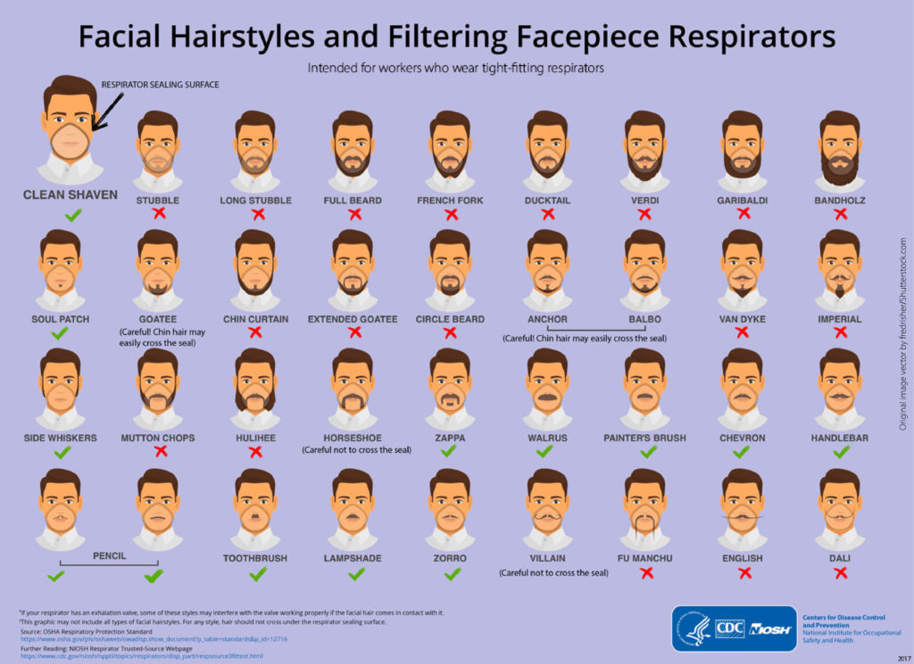Facial Hair recommendations for proper N95 respirator fit